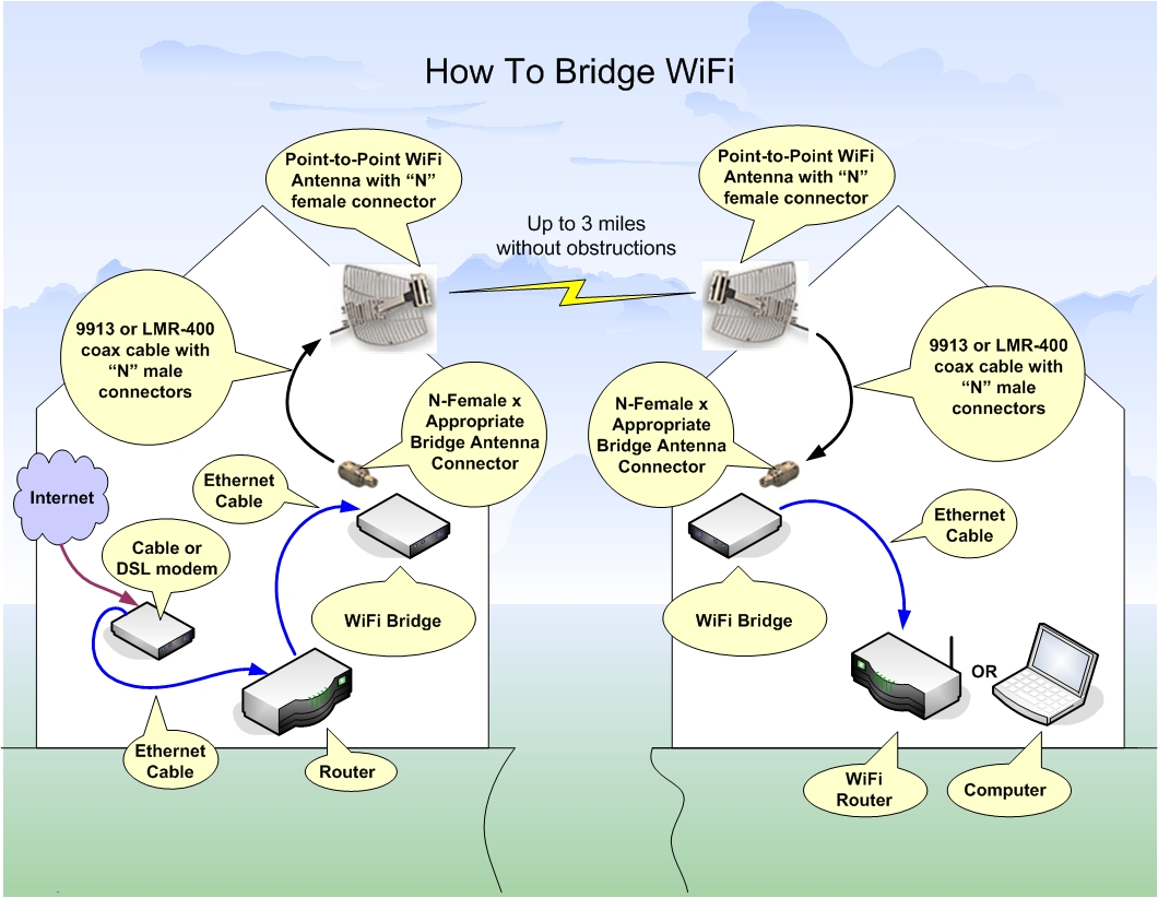 Pleasant How To Setup A Long Distance Wifi Bridge Wiring Cloud Brecesaoduqqnet